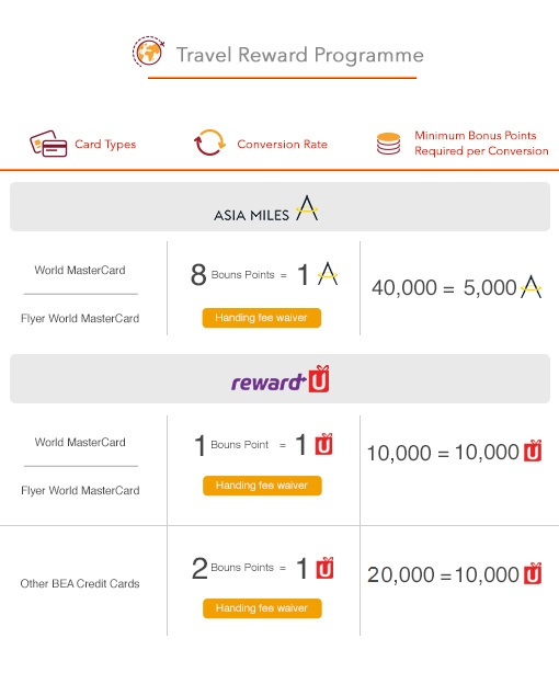 Above World Mastercard Refers To The Bea Registered For Mileage Reward