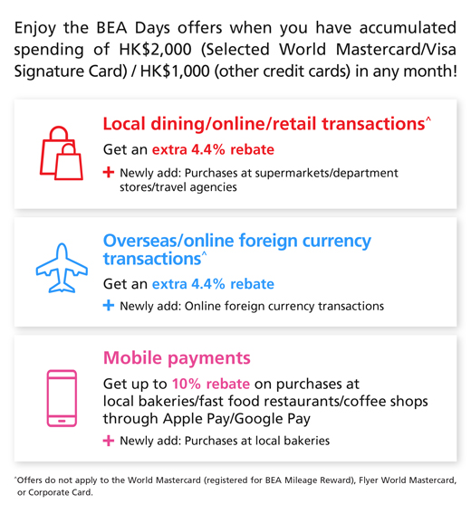 Enjoy the BEA Days offers when you have accumulated spending of HK$2,000 (Selected World Mastercard/Visa Signature Card) / HK$1,000 (other credit cards) in any month! Local dining/online/retail transactions^ get an extra 4.4% rebate (Newly add: Purchases at supermarkets/department stroes/travel agencies) Overseas/online foreign currency transactions^ get an extra 4.4% rebate (Newly add: Online foreign currency transactions) Mobile payments Get up to 10% rebate on purchases at local bakeries/fast food restaurants/coffee shops through Apple Pay/Google Pay (Newly add: Purchases at local bakeries) *Offers do not apply to the World Mastercard (registered for BEA Mileage Reward), Flyer World Mastercard, or Corporate Card.