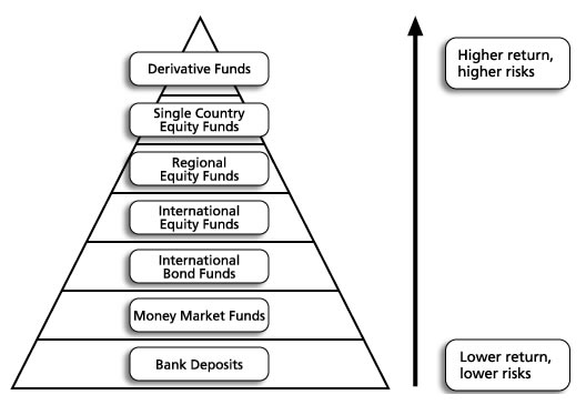 knowledge of unit trust investments