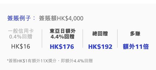 簽賬例子:簽賬HK$4000, 一般信用卡0.4%回贈,HK$16, 東亞日額外4.4%回贈,HK$176, 總回贈HK$192, 多賺額外11倍,*簽賬HK$1有額外11X獎分,即額外4.4%回贈